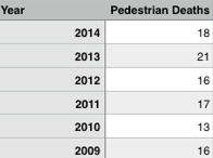 Ped_death_table